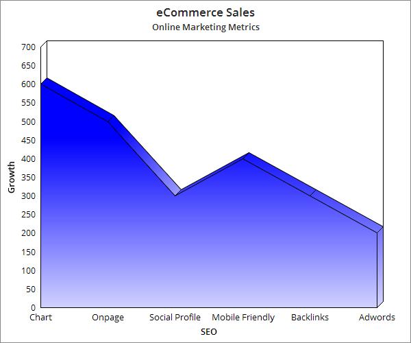 eCommerce SEO Online Marketing