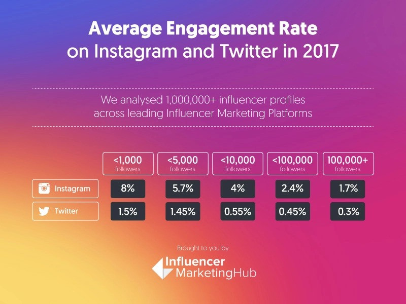 average engagement rate on instagram and twitter