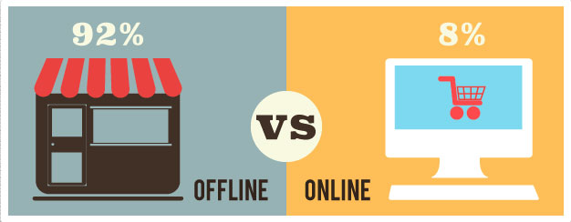 offline vs online selling magento extension