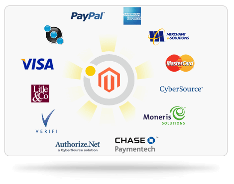 selecting best magento payment gateway