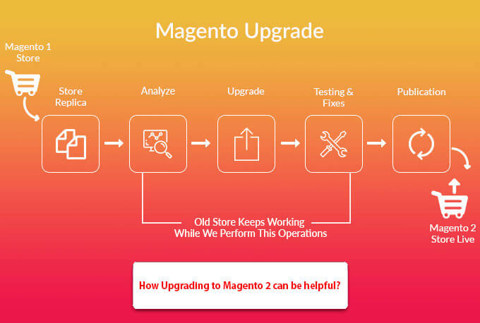 How Upgrading to Magento 2 Can be Helpful?